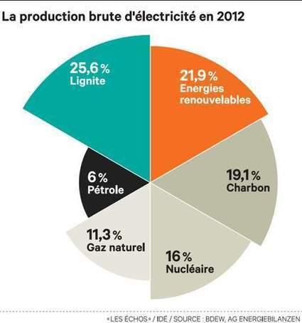 Le stockage de l'électricité, priorité stratégique de Berlin | Transmission & Distribution Press Review | Scoop.it
