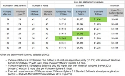 VMware Vs Microsoft: It's Time To Stop The Madness - Wikibon | WaldenTechNews | Scoop.it