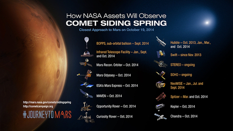 NASA Prepares its Science Fleet for the Oct. 19th Mars Comet Encounter | Amazing Science | Scoop.it