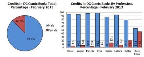 Gendercrunching February 2013 - Bleeding Cool   Ladies Making Comics   Scoop.it