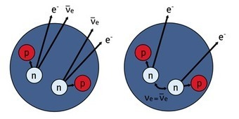 Neutrinoless Decays Are a No Show Again | Nuclear Physics | Scoop.it