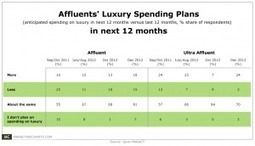 Affluents Looking to Spend More on Luxury This Year | Duty Free | Scoop.it