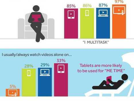 INFOGRAPHIC: Where And How People Watch Video On Their Tablets   3D animation transmedia   Scoop.it