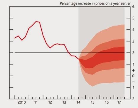 WINNERFOREX1 : ° Rapporto sull'inflazione della BoE | Forex Trading | Scoop.it
