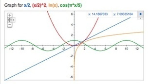 Graphing Comes to Google | All Technology Buzz | Scoop.it