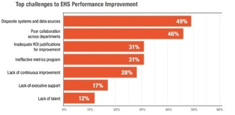 Is Organizational Culture Holding Back Your EHS Performance? | Valuing non-financial performance | Scoop.it