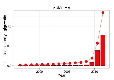 The Threat of Solar Power « Stimulus Capital Ideas | Renewable Energy - Solar | Scoop.it