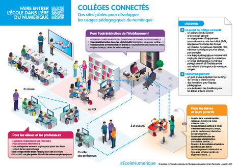Développer le numérique pédagogique - Collèges connectés - Éduscol   Veille éducation numérique - DNE   Scoop.it