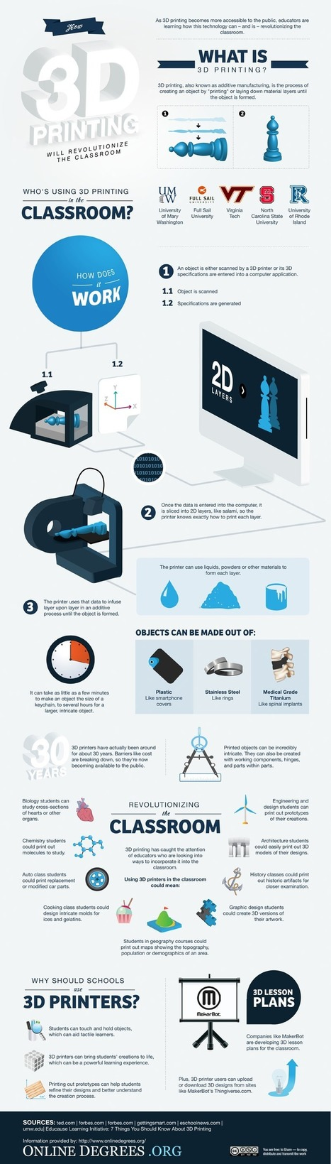 10 Ways 3D Printing Can Be Used In Education (Infographic) | 3D printing, Open hardware & Cool things | Scoop.it