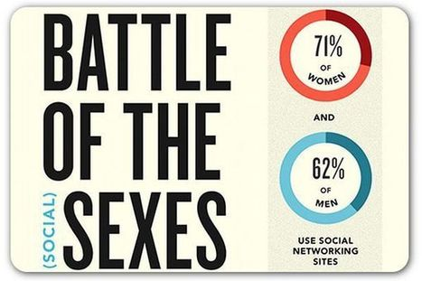 Infographic: Men vs. women—Battle of the social media sexes   Soup for thought   Scoop.it