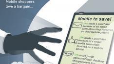 Smartphones en shoppen (Infographic) | Ter leering ende vermaeck | Scoop.it
