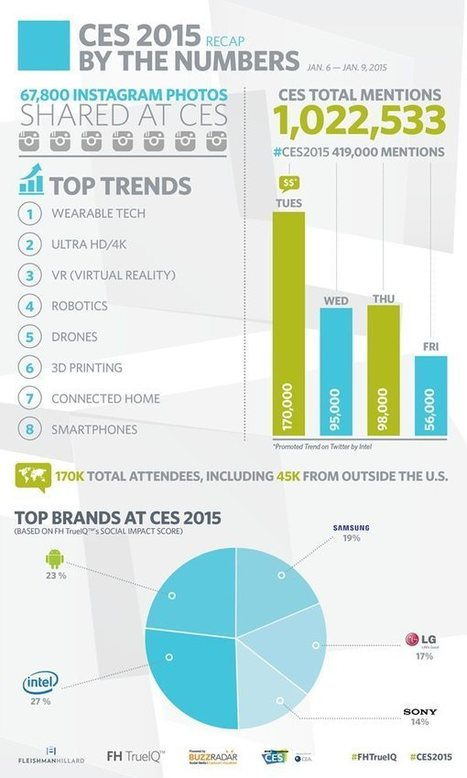 INFOGRAPHICS: The World Mentioned CES Over a Million Times at #CES2015 - CEA | Family Technology | Scoop.it