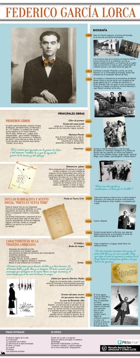 Federico García Lorca: estudios y enlaces | Bibliotecas Escolares do S. XXI | Scoop.it