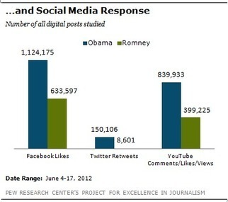 Obama Leads Romney In Social Media Activity, Response (But Neither Engage Much With Voters) [STUDY] - AllTwitter | Gouvernance web - Quelles stratégies web  ? | Scoop.it