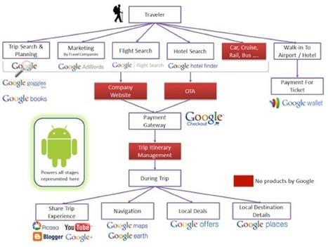 » Comment Google se rend indispensable pour le voyageur – 1re partie | tourisme culturel | Scoop.it
