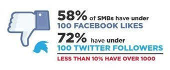 8 Simple Social Media Tips for SMBs to Grow Their Following | Smartphone is the new Black | Scoop.it