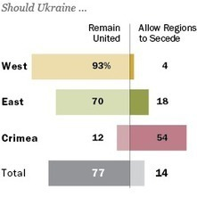 Despite Concerns about Governance, Ukrainians Want to Remain One Country | Donate - Profit | Scoop.it