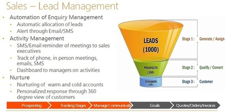 CRM For Manufacturing Industry   CRM Solutions For Manufacturing Industry   Dream Orbit   Scoop.it