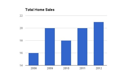 Real Estate Stats NOV 2012 - Ventana Ranch Homes For Sale | Albuquerque Real Estate | Scoop.it