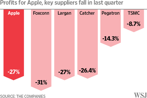 Apple Squeezes Parts Suppliers to Protect Margins | Quality and Business Process Improvement | Scoop.it