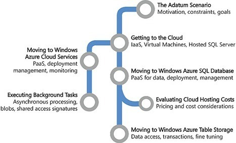 Moving Applications to the Cloud, 3rd Edition | The Cloud | Scoop.it