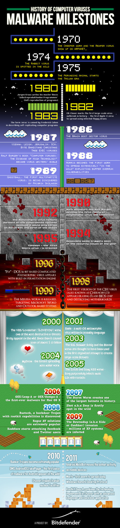 History of Computer Viruses | Infographic | EDTECH - DIGITAL WORLDS - MEDIA LITERACY | Scoop.it