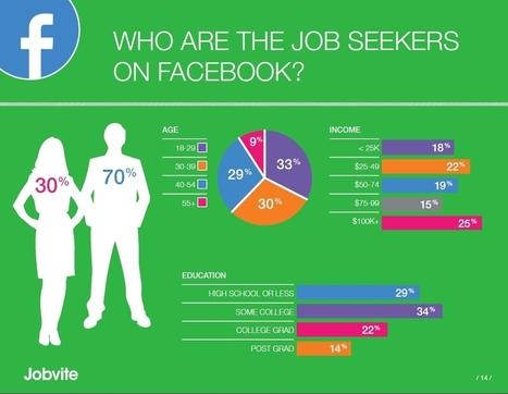 Study: Twitter, LinkedIn Gaining On Still-Dominant Facebook Among US Work ... - AllFacebook | Multimedia Journalism | Scoop.it