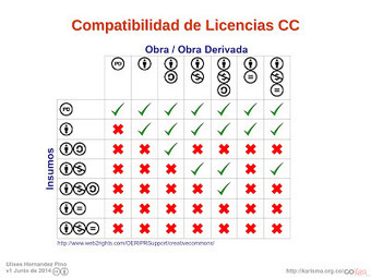 Cómo aplicar licencias Creative Commons ~ Docente 2punto0 | Pedalogica: educación y TIC | Scoop.it