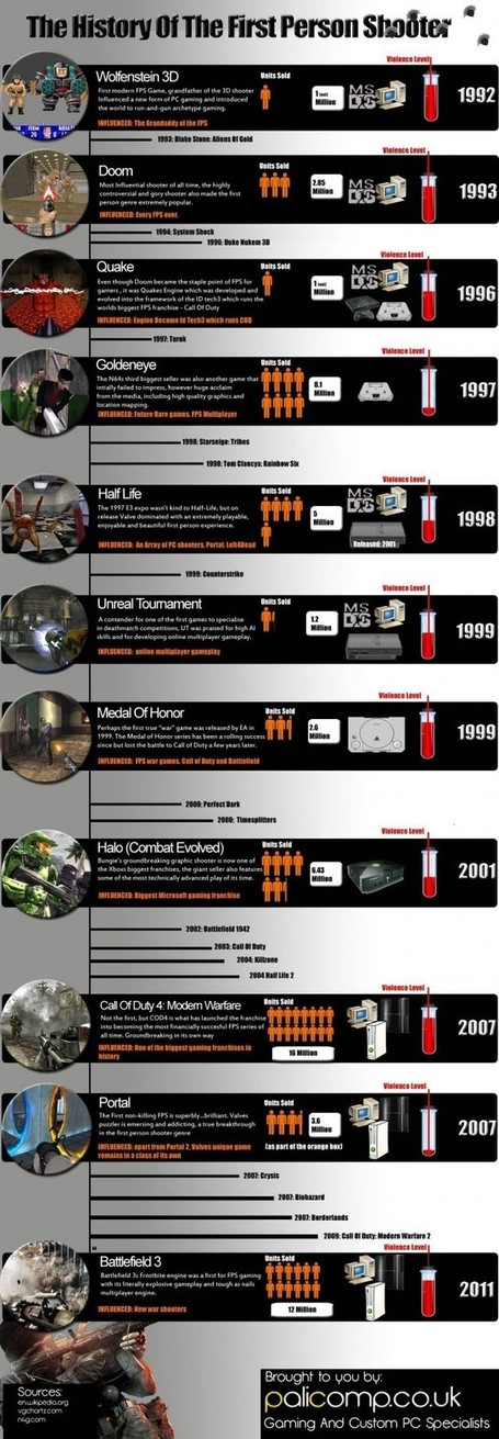 [Infographie] L'histoire des FPS (First Person Shooter) | Le Relais | Scoop.it
