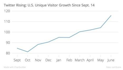 Twitter gagne 11 millions de visiteurs uniques en 1 mois aux Etats-Unis - #Arobasenet.com   Référencement internet   Scoop.it