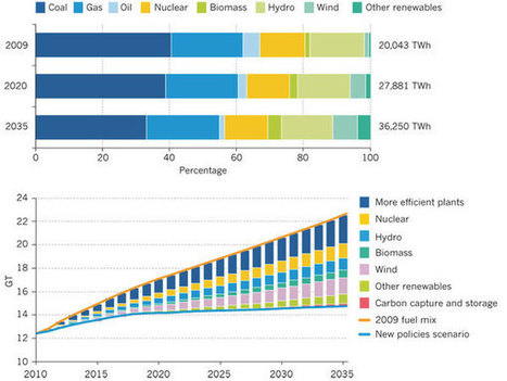 Opportunities and challenges for a sustainable energy future   Tracking the Future   Scoop.it