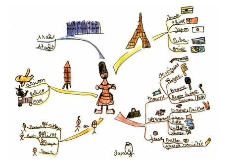 Les usages pédagogiques de la carte heuristique | Carte heuristique-carte mentale | Scoop.it