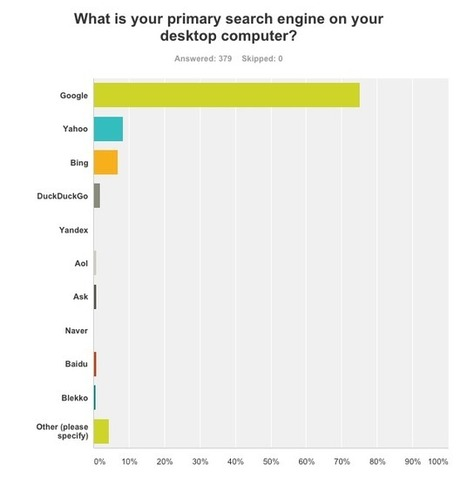 Is Google's Search Market Share Actually Dropping? | Social Media and Internet Marketing | Scoop.it