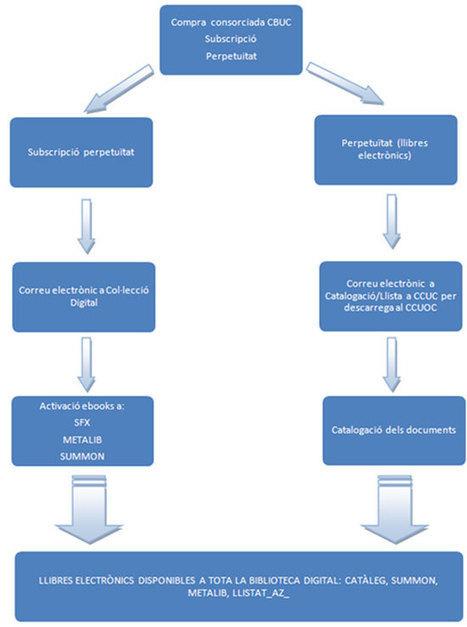 La gestió dels llibres electrònics a la Biblioteca virtual de la UOC | Conversaciones líquidas | Scoop.it