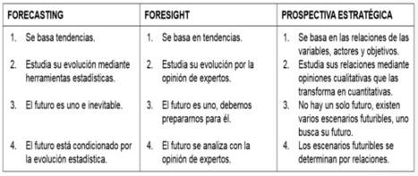 Dirección Estratégica de Empresas: Qué es la Prospectiva estratégica?   Estrategias de Gestión Competitiva de Empresas:   Scoop.it