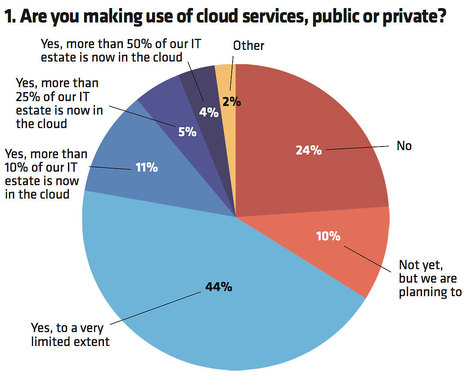 Cloud computing: the lessons learned | Cloud Central | Scoop.it