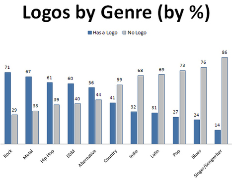 Digital Music News - Do Artists Need Logos? The Research Is Inconclusive… | What's happening on the Digital Music Industry | Scoop.it