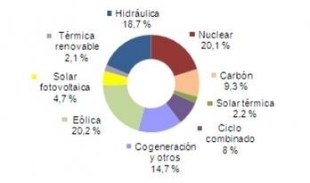 El 47,9% de la electricidad en mayo fue renovable | ISF | Scoop.it
