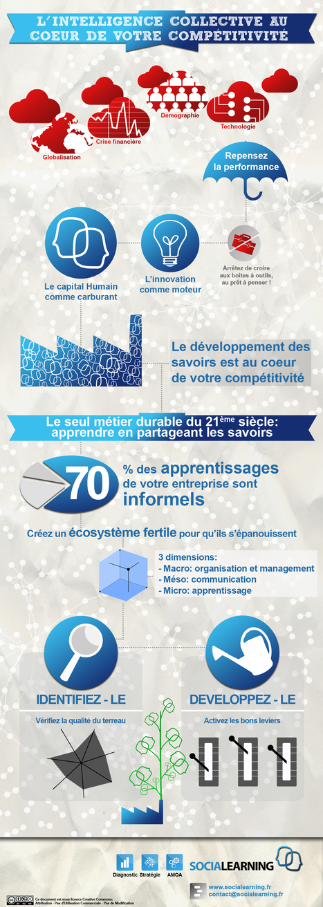 Social Learning en une image | veille technologique | Scoop.it