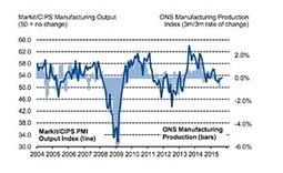 UK manufacturing sector suffers job losses for first time in two years   Insights into Business Economics   Scoop.it