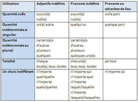 Indéfinis - pronoms et adjectifs | PASSION FLE | Scoop.it