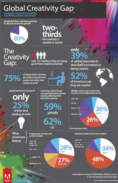 Is the Digital World Killing Creativity? [INFOGRAPHIC] | digital marketing strategy | Scoop.it