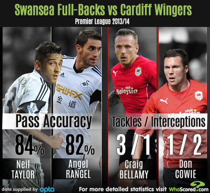 Team Focus: Stopping Swansea's Build-Up Play at Source | Fantasy League Digest | Scoop.it