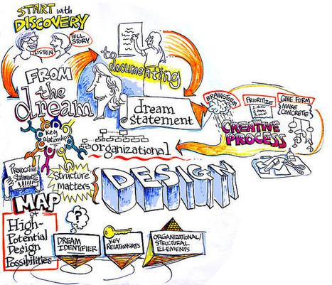 Appreciative Inquiry: Creative Process | Art of Hosting | Scoop.it
