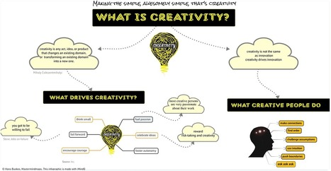 No creativity no innovation   Arts in Business?   Scoop.it