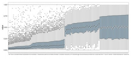 """R version of """"An exploratory technique for visualizing the distributions of 100 variables:"""" 