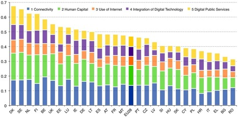 The Digital Economy and Society Index | DESI | EU | Europe | eLeadership | eSkills | Luxembourg (Europe) | Scoop.it