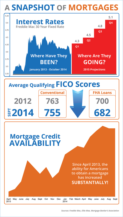 A Snapshot of Mortgages [INFOGRAPHIC] | real estate | Scoop.it