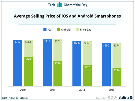 The Growing Gap In Price Between iPhones And Android Phones | Entrepreneurship, Innovation | Scoop.it