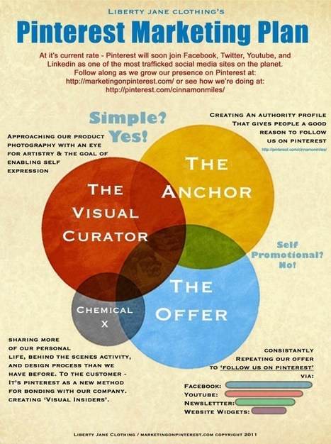 pinterest infographic | Amy Bishop | Pinterest for Business | Scoop.it